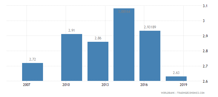 pakistan logistics performance index ease of arranging competitively priced shipments 1 low to 5 high wb data