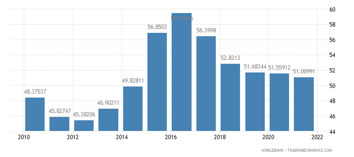 pakistan manufactures imports percent of merchandise imports wb data
