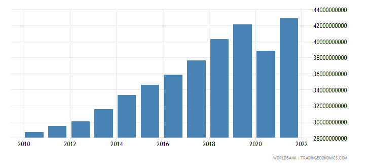 pakistan manufacturing value added constant 2000 us dollar wb data