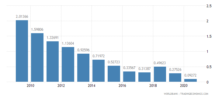 pakistan merchandise exports by the reporting economy residual percent of total merchandise exports wb data