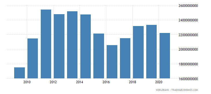 pakistan merchandise exports by the reporting economy us dollar wb data