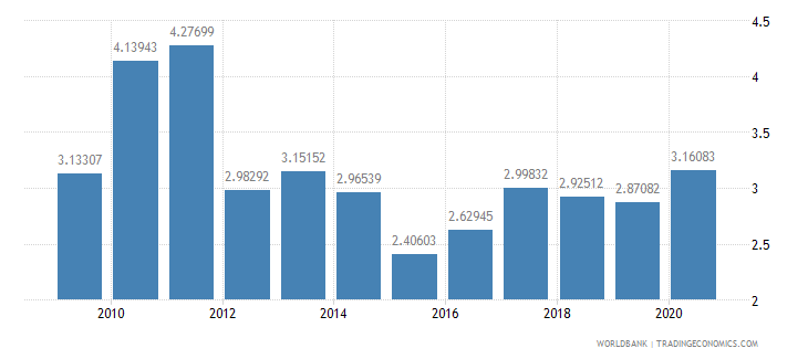 pakistan merchandise exports to developing economies in europe  central asia percent of total merchandise exports wb data
