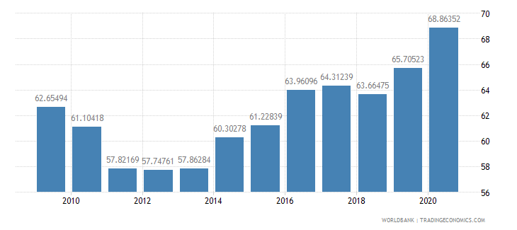 pakistan merchandise exports to high income economies percent of total merchandise exports wb data