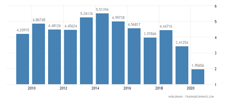 pakistan merchandise imports from developing economies within region percent of total merchandise imports wb data