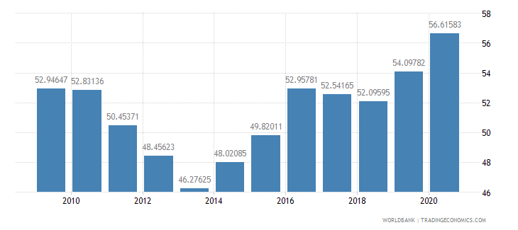 pakistan net barter terms of trade index 2000  100 wb data