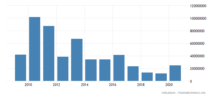 pakistan net bilateral aid flows from dac donors canada us dollar wb data