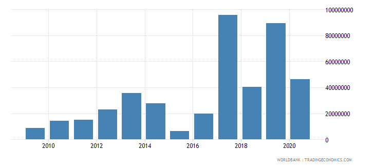 pakistan net bilateral aid flows from dac donors france us dollar wb data
