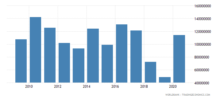 pakistan net bilateral aid flows from dac donors germany us dollar wb data