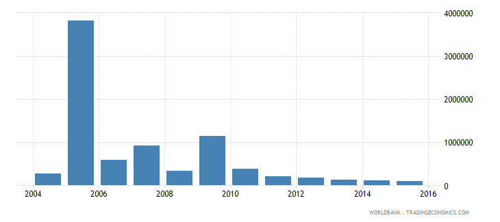 pakistan net bilateral aid flows from dac donors greece us dollar wb data