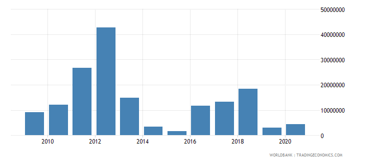 pakistan net bilateral aid flows from dac donors italy us dollar wb data