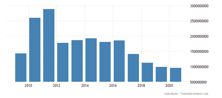 pakistan net bilateral aid flows from dac donors total us dollar wb data