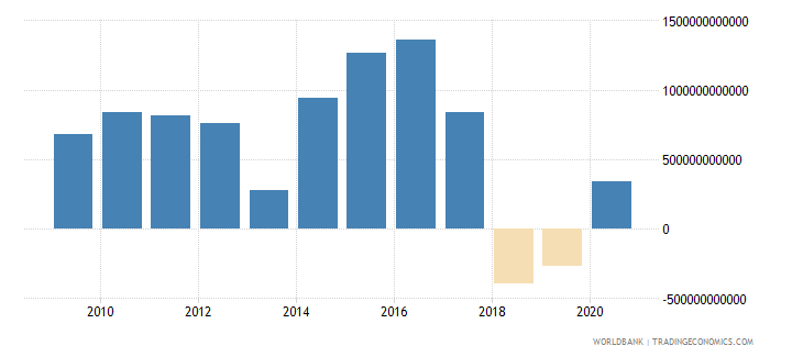 pakistan net foreign assets current lcu wb data
