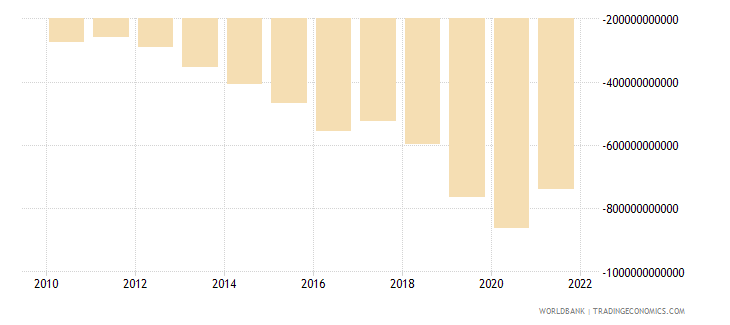 pakistan net income from abroad current lcu wb data
