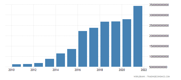 pakistan net taxes on products current lcu wb data
