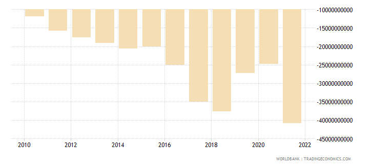 pakistan net trade in goods and services bop us dollar wb data
