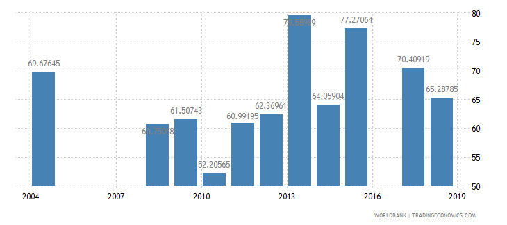 pakistan persistence to last grade of primary total percent of cohort wb data
