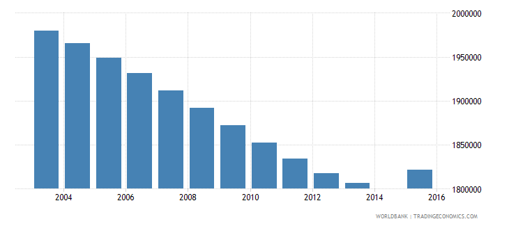 pakistan population age 10 female wb data