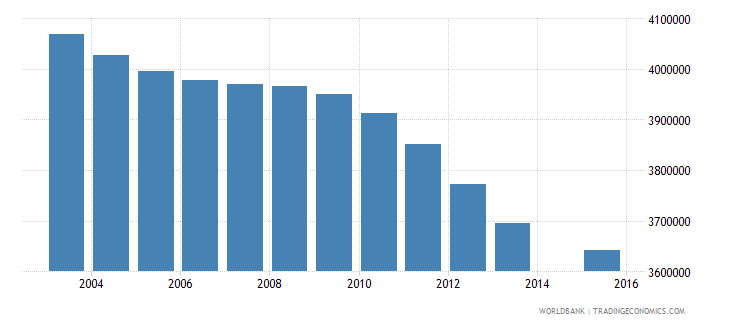 pakistan population age 11 total wb data