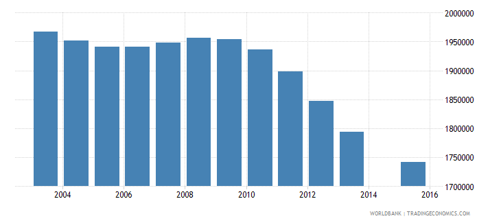 pakistan population age 12 female wb data