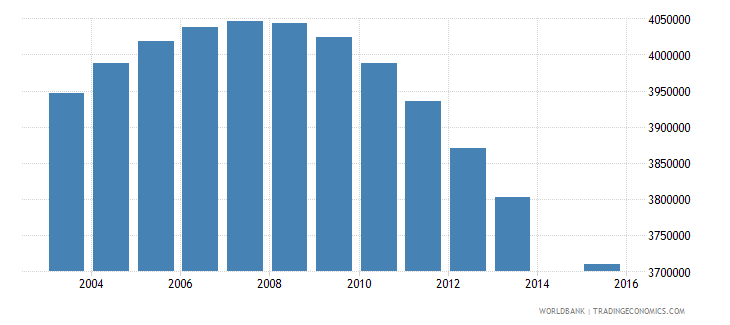 pakistan population age 14 total wb data
