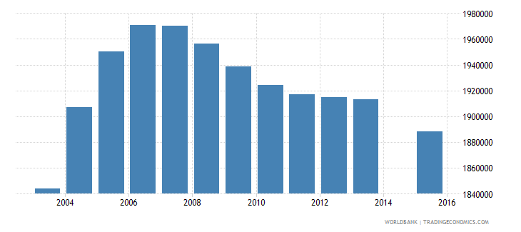 pakistan population age 16 female wb data