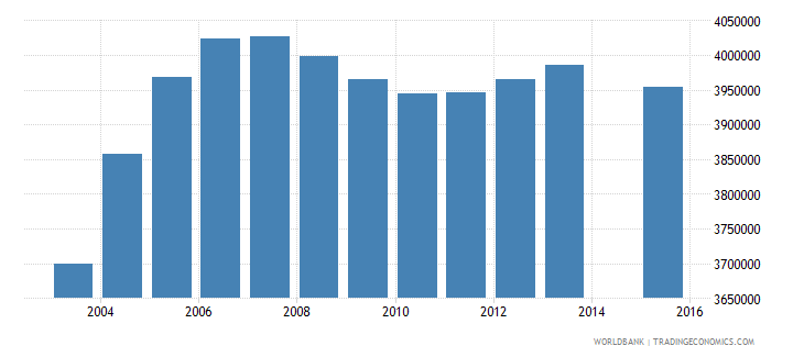 pakistan population age 17 total wb data