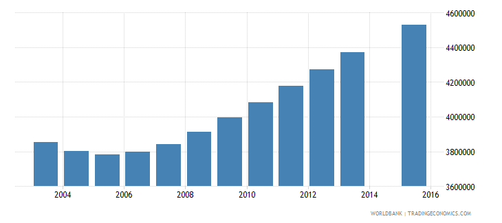 pakistan population age 2 total wb data