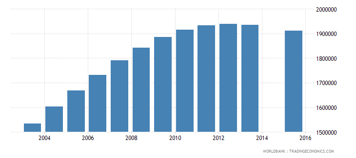pakistan population age 20 female wb data