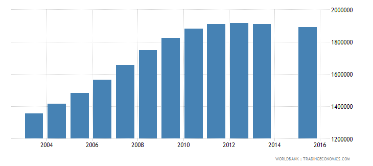 pakistan population age 22 female wb data
