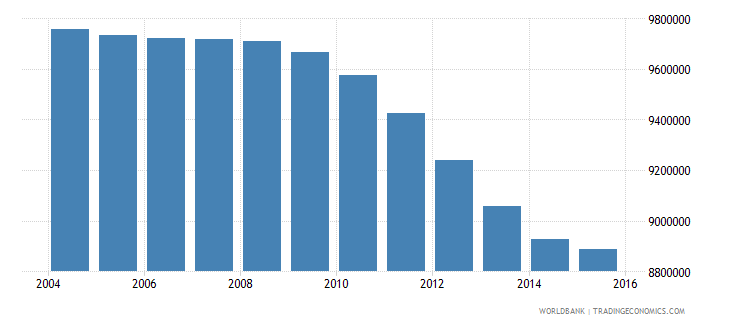 pakistan population ages 10 14 female wb data