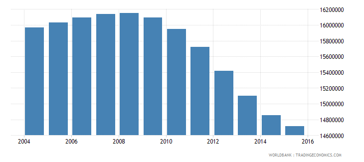 pakistan population ages 12 15 total wb data