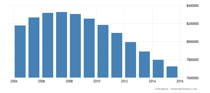pakistan population ages 13 16 male wb data