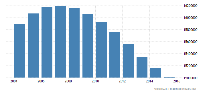 pakistan population ages 13 16 total wb data