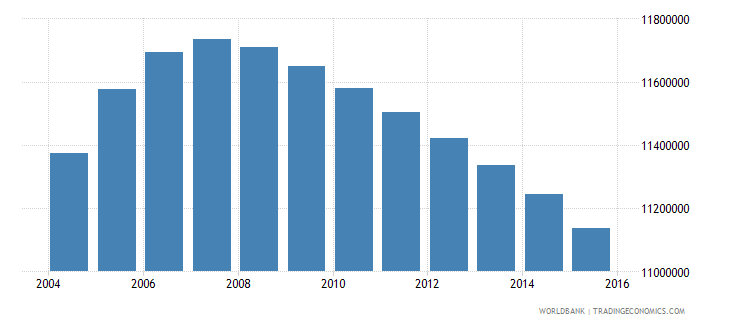 pakistan population ages 13 18 female wb data