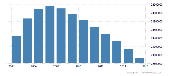 pakistan population ages 13 18 total wb data