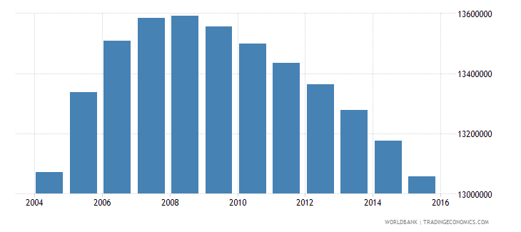 pakistan population ages 13 19 female wb data