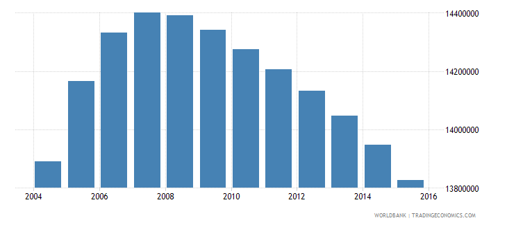 pakistan population ages 13 19 male wb data