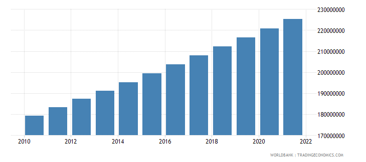 pakistan population total wb data