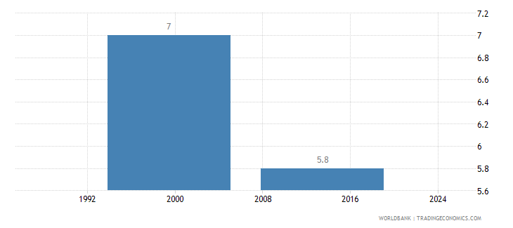 pakistan poverty gap at national poverty line percent wb data
