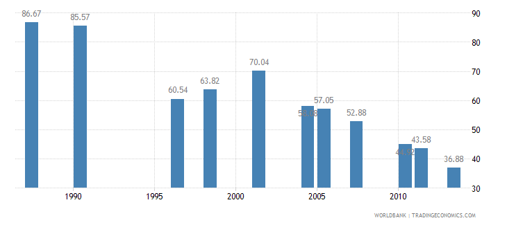 pakistan poverty headcount ratio at dollar2 a day ppp percent of population wb data