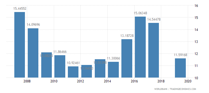 pakistan public spending on education total percent of government expenditure wb data
