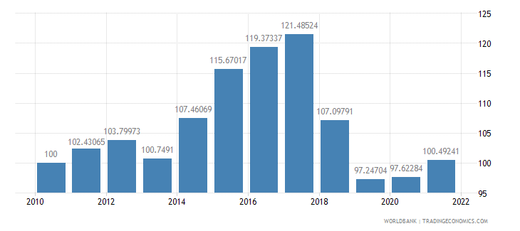 pakistan real effective exchange rate index 2000  100 wb data
