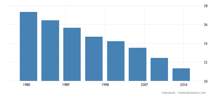 pakistan rural population male percent of total wb data