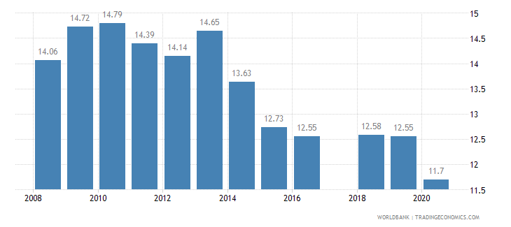 pakistan tariff rate applied simple mean all products percent wb data