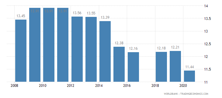 pakistan tariff rate most favored nation simple mean all products percent wb data