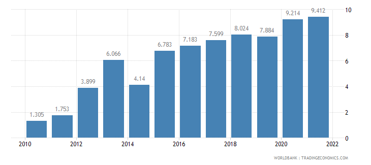 pakistan unemployment youth total percent of total labor force ages 15 24 wb data