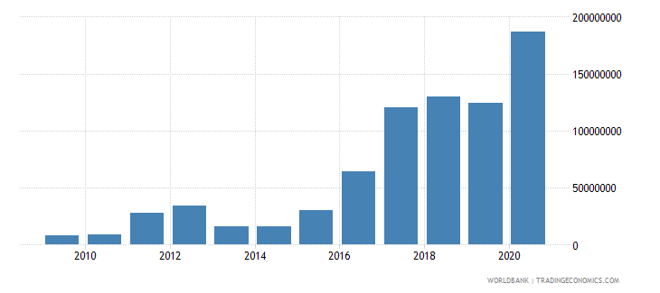 pakistan workers remittances and compensation of employees paid us dollar wb data