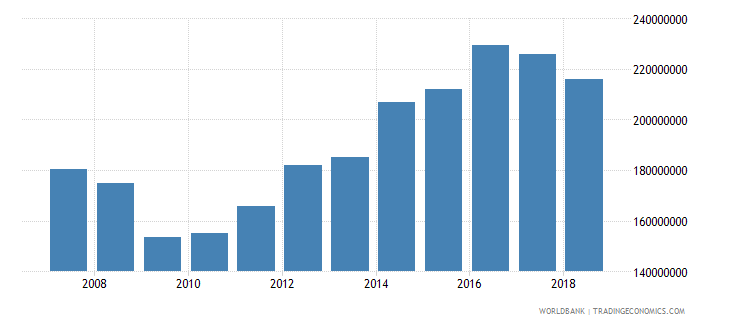 palau imports of goods and services constant 2000 us dollar wb data