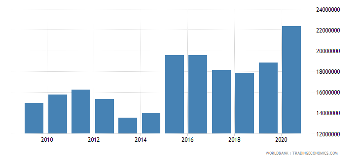palau industry value added constant 2000 us dollar wb data