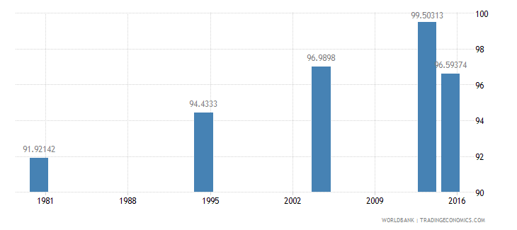 palau literacy rate adult total percent of people ages 15 and above wb data